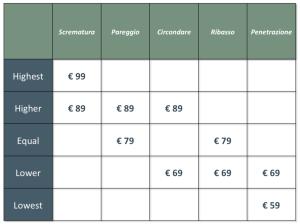 Strategie di prezzo alberghi